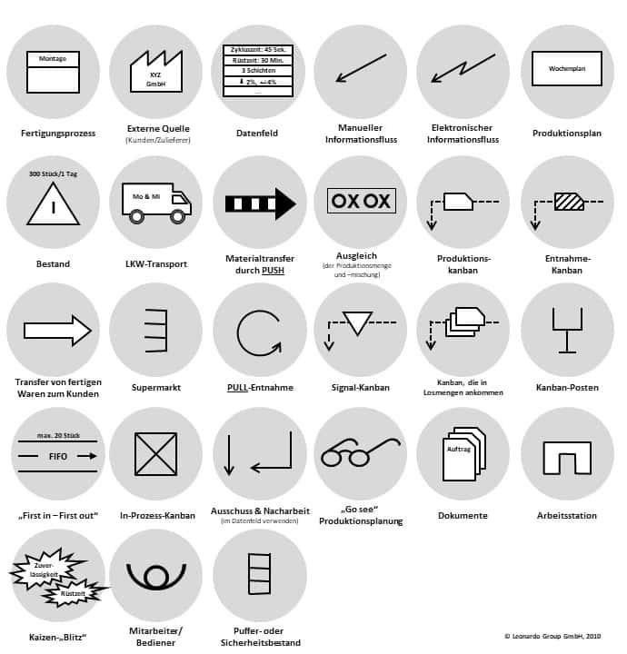 Wertstrom Symbole