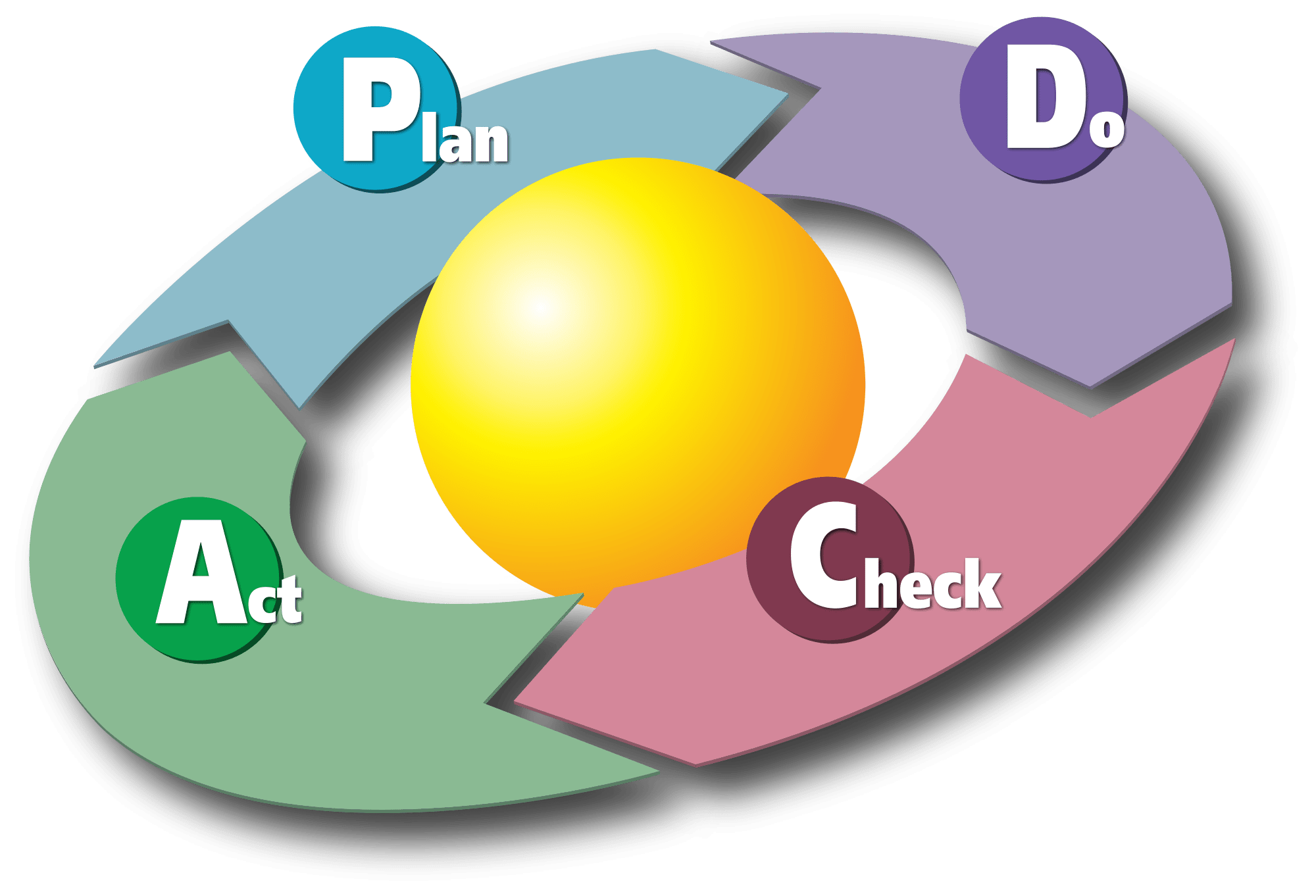 PDCA Deming-Kreis