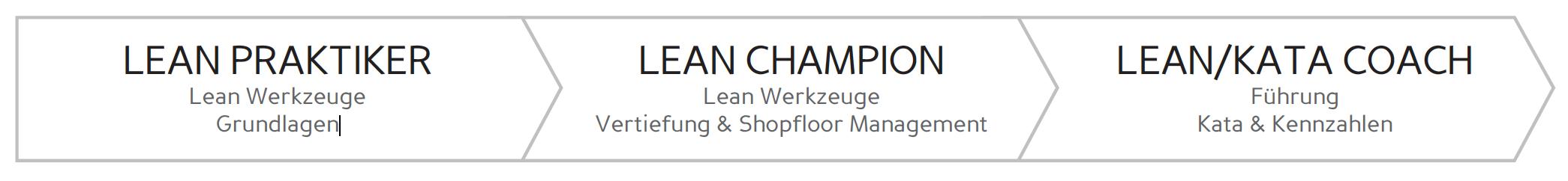 Leonardo_Ausbildung_lean_kata_coach